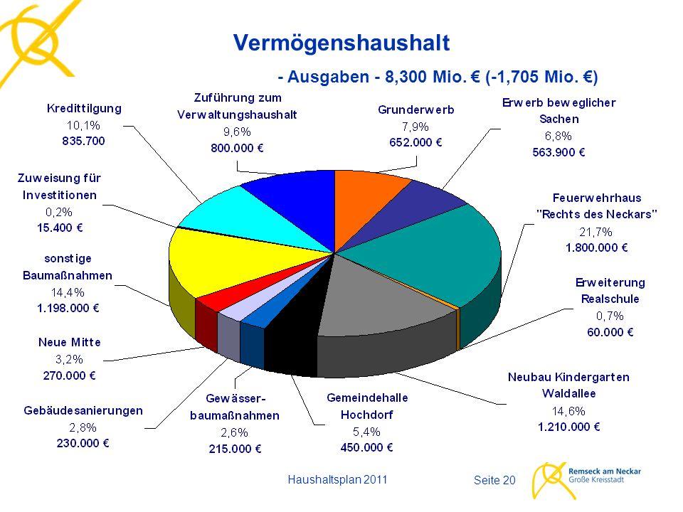 Haushaltsplan 2011 Seite 20 Vermögenshaushalt - Ausgaben - 8,300 Mio. € (-1,705 Mio. €)