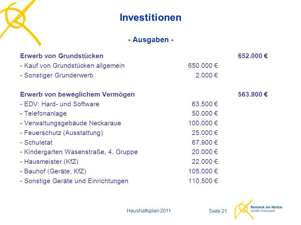 Haushaltsplan 2011 Seite 21 Investitionen - Ausgaben - Erwerb von Grundstücken652.000 € - Kauf von Grundstücken allgemein650.000 € - Sonstiger Grunder