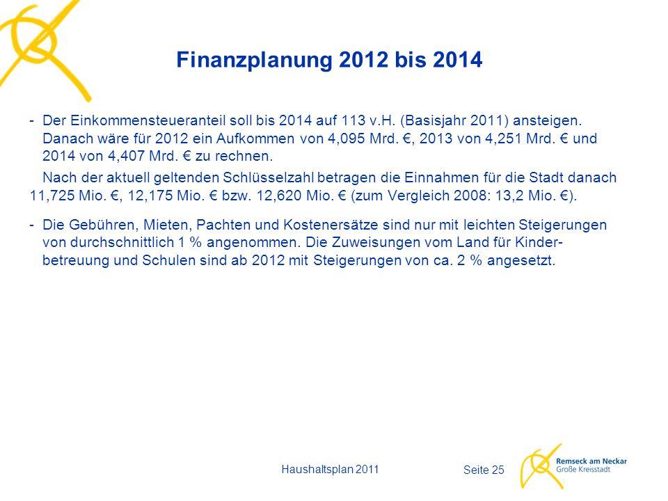 Haushaltsplan 2011 Seite 25 Finanzplanung 2012 bis 2014 -Der Einkommensteueranteil soll bis 2014 auf 113 v.H. (Basisjahr 2011) ansteigen. Danach wäre