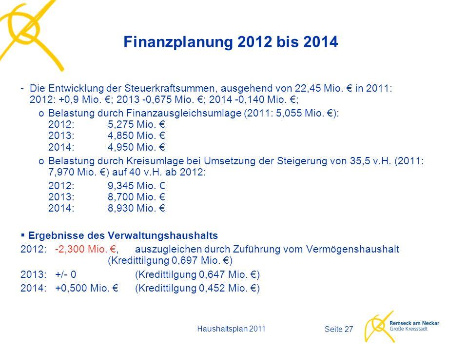 Haushaltsplan 2011 Seite 27 Finanzplanung 2012 bis 2014 -Die Entwicklung der Steuerkraftsummen, ausgehend von 22,45 Mio. € in 2011: 2012: +0,9 Mio. €;