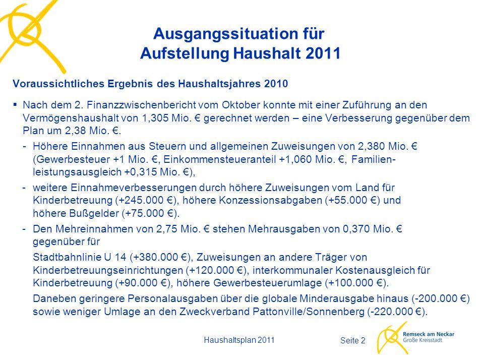 Haushaltsplan 2011 Seite 2 Ausgangssituation für Aufstellung Haushalt 2011 Voraussichtliches Ergebnis des Haushaltsjahres 2010  Nach dem 2. Finanzzwi