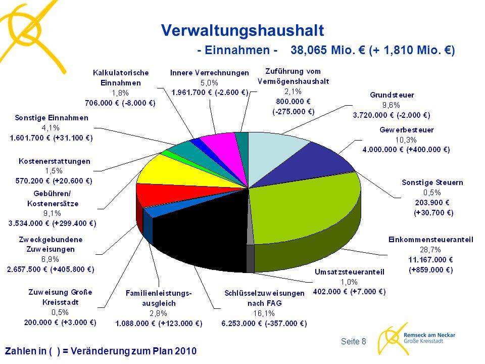 Haushaltsplan 2011 Seite 8 Verwaltungshaushalt - Einnahmen - 38,065 Mio. € (+ 1,810 Mio. €) Zahlen in ( ) = Veränderung zum Plan 2010
