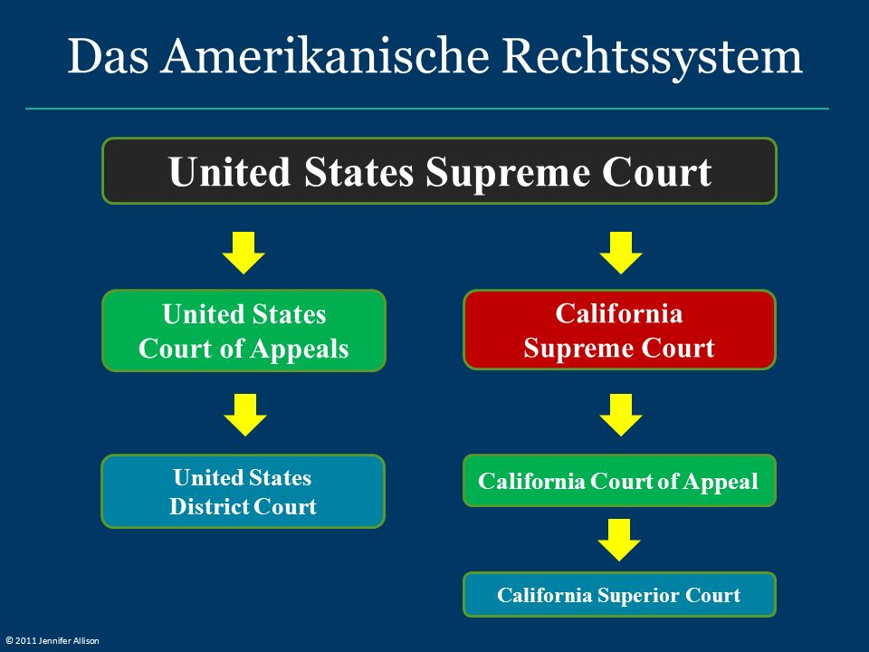United States Supreme Court United States Court of Appeals United States District Court California Court of Appeal California Superior Court California Supreme Court Das Amerikanische Rechtssystem © 2011 Jennifer Allison