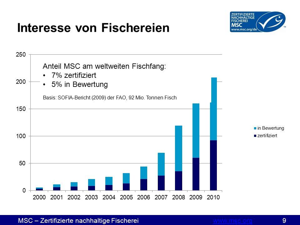 MSC – Zertifizierte nachhaltige Fischereiwww.msc.org 9www.msc.org Interesse von Fischereien Anteil MSC am weltweiten Fischfang: 7% zertifiziert 5% in Bewertung Basis: SOFIA-Bericht (2009) der FAO, 92 Mio.