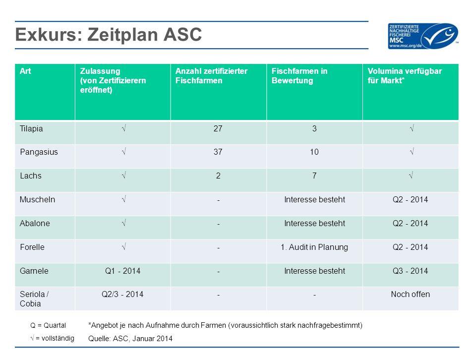 ArtZulassung (von Zertifizierern eröffnet) Anzahl zertifizierter Fischfarmen Fischfarmen in Bewertung Volumina verfügbar für Markt* Tilapia √273 √ Pan
