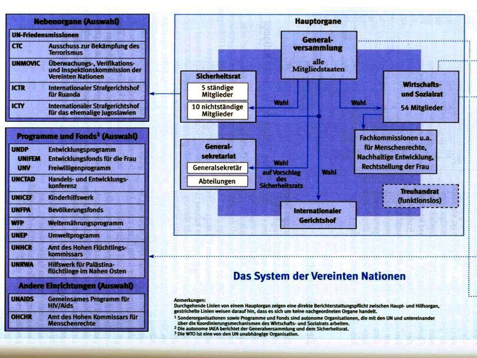 Hessische Stiftung Friedens- und Konfliktforschung Peace Research Institute Frankfurt © Berthold Meyer, HSFK/ PRIF 35 5.