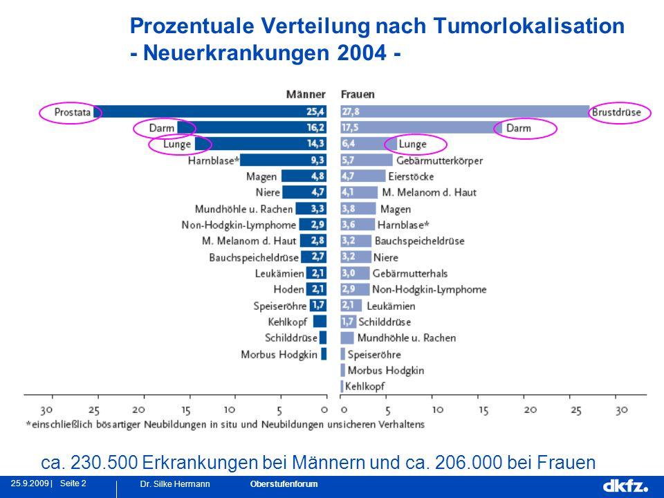 Seite 225.9.2009 | Dr. Silke Hermann Oberstufenforum Prozentuale Verteilung nach Tumorlokalisation - Neuerkrankungen 2004 - ca. 230.500 Erkrankungen b
