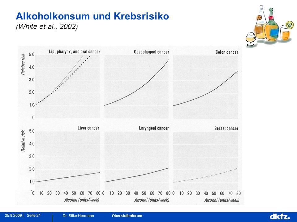 Seite 2125.9.2009 | Dr. Silke Hermann Oberstufenforum Alkoholkonsum und Krebsrisiko (White et al., 2002)