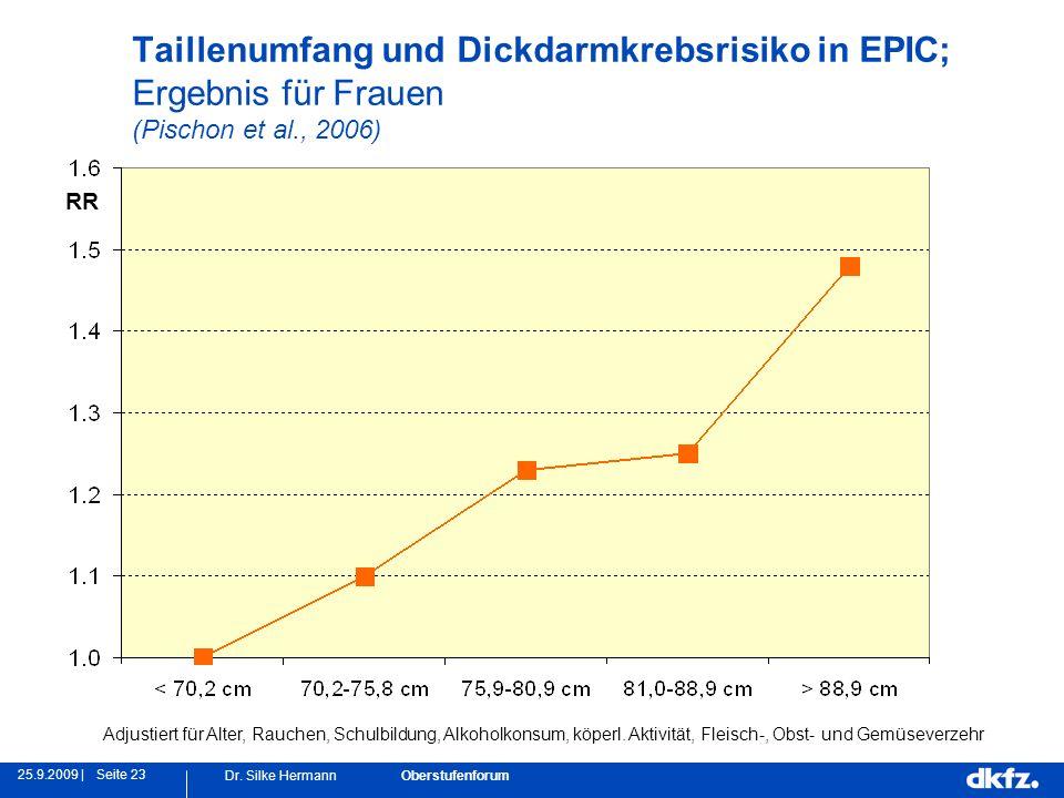 Seite 2325.9.2009 | Dr. Silke Hermann Oberstufenforum Taillenumfang und Dickdarmkrebsrisiko in EPIC; Ergebnis für Frauen (Pischon et al., 2006) Adjust