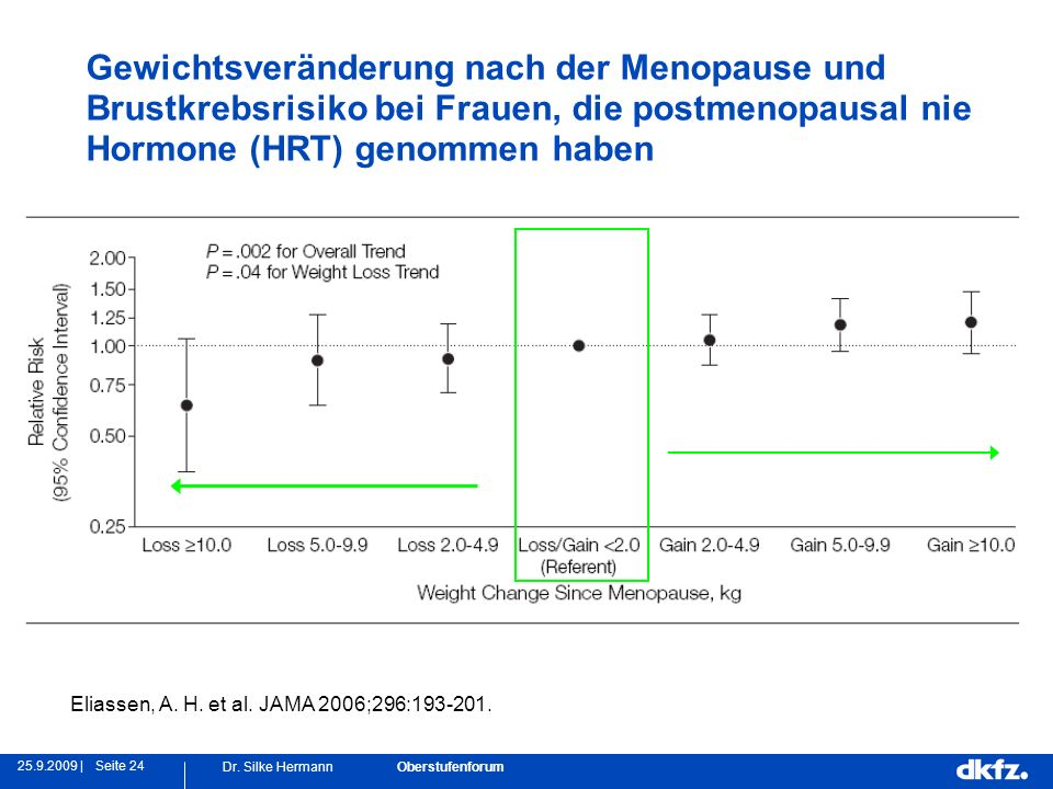 Seite 2425.9.2009 | Dr. Silke Hermann Oberstufenforum Eliassen, A. H. et al. JAMA 2006;296:193-201. Gewichtsveränderung nach der Menopause und Brustkr