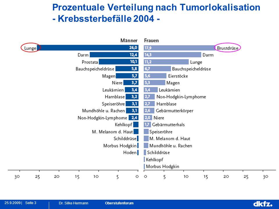 Seite 325.9.2009 | Dr. Silke Hermann Oberstufenforum Prozentuale Verteilung nach Tumorlokalisation - Krebssterbefälle 2004 -