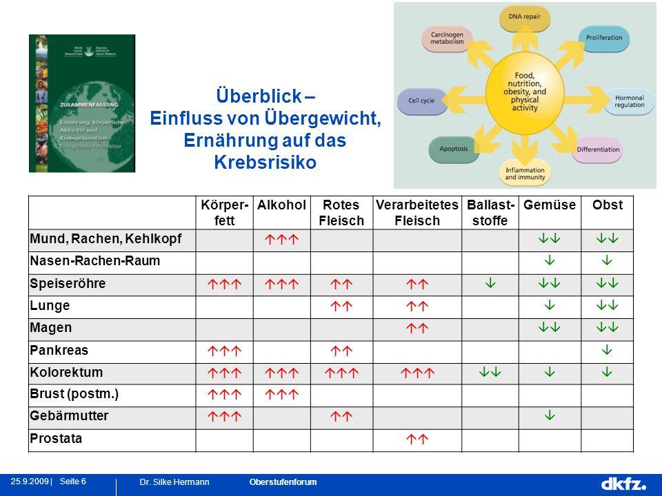 Seite 625.9.2009 | Dr. Silke Hermann Oberstufenforum Überblick – Einfluss von Übergewicht, Ernährung auf das Krebsrisiko Körper- fett AlkoholRotes Fle