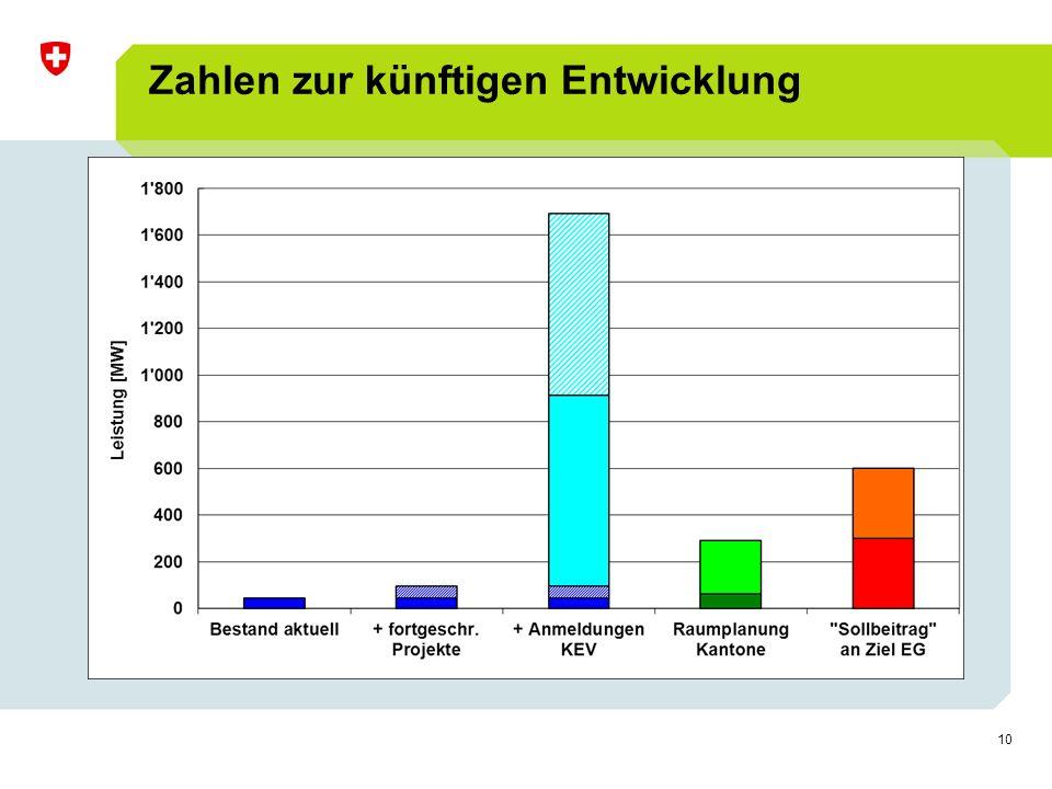 10 Zahlen zur künftigen Entwicklung Surcharge 0.6  0.9 500 Mio. SFr (265 Mio. SFr) in 2013