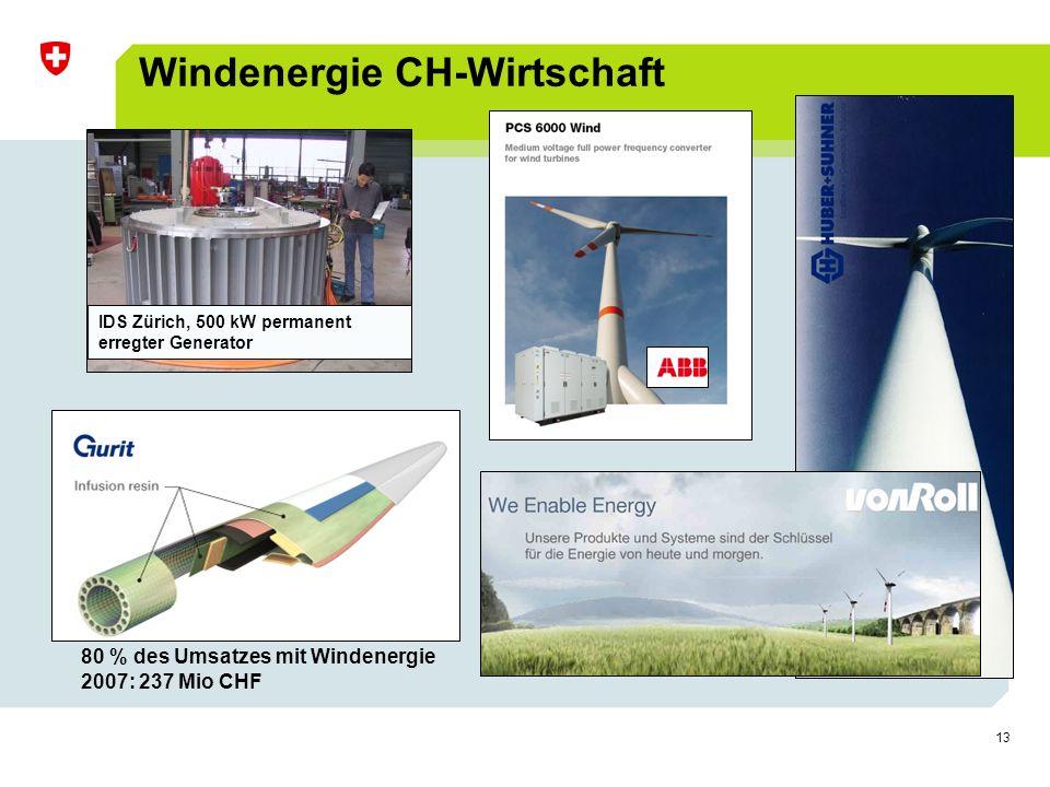 13 Windenergie CH-Wirtschaft IDS Zürich, 500 kW permanent erregter Generator 80 % des Umsatzes mit Windenergie 2007: 237 Mio CHF