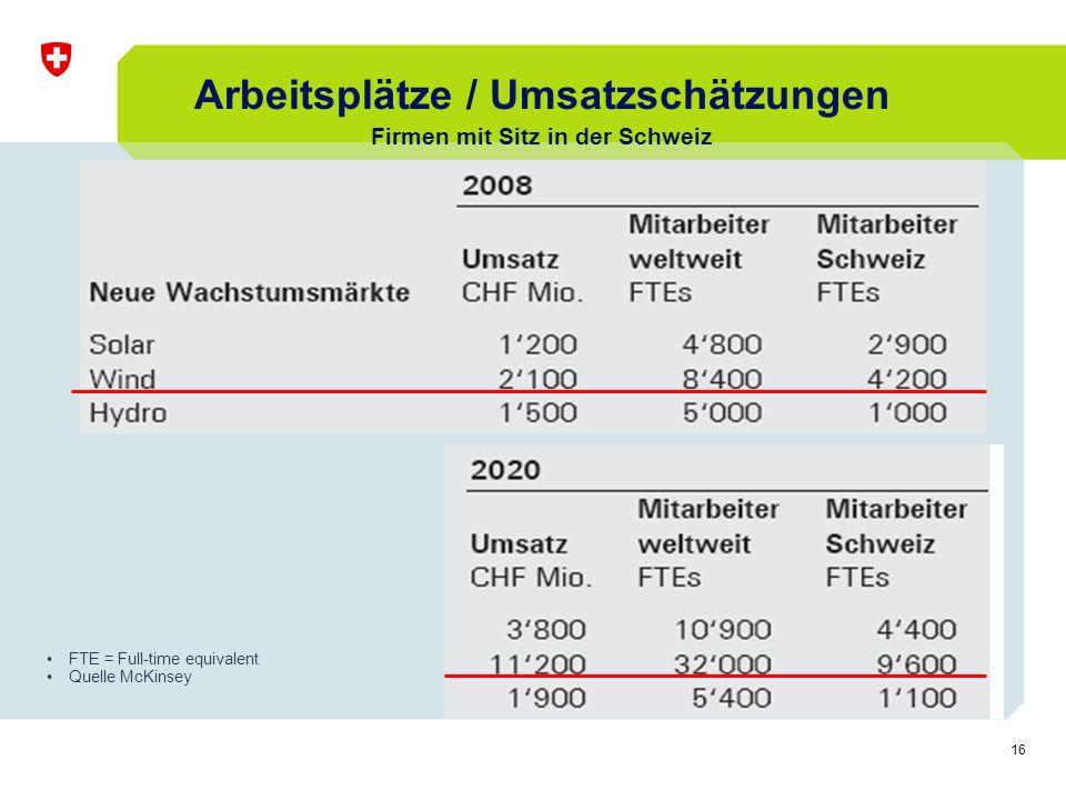 16 FTE = Full-time equivalent Quelle McKinsey Arbeitsplätze / Umsatzschätzungen Firmen mit Sitz in der Schweiz