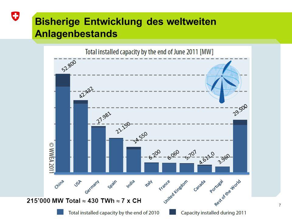 7 Bisherige Entwicklung des weltweiten Anlagenbestands 215'000 MW Total  430 TWh  7 x CH