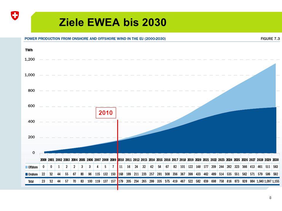 8 Ziele EWEA bis 2030 2010