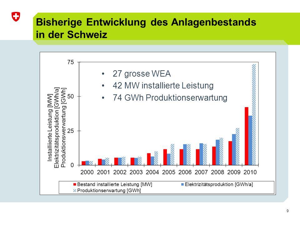 9 Bisherige Entwicklung des Anlagenbestands in der Schweiz 27 grosse WEA 42 MW installierte Leistung 74 GWh Produktionserwartung