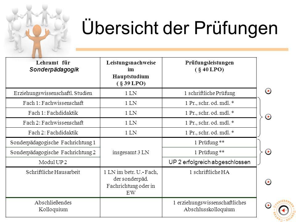 Übersicht der Prüfungen Lehramt für Sonderpädagogik Leistungsnachweise im Hauptstudium ( § 39 LPO) Prüfungsleistungen ( § 40 LPO) Erziehungswissenschaftl.