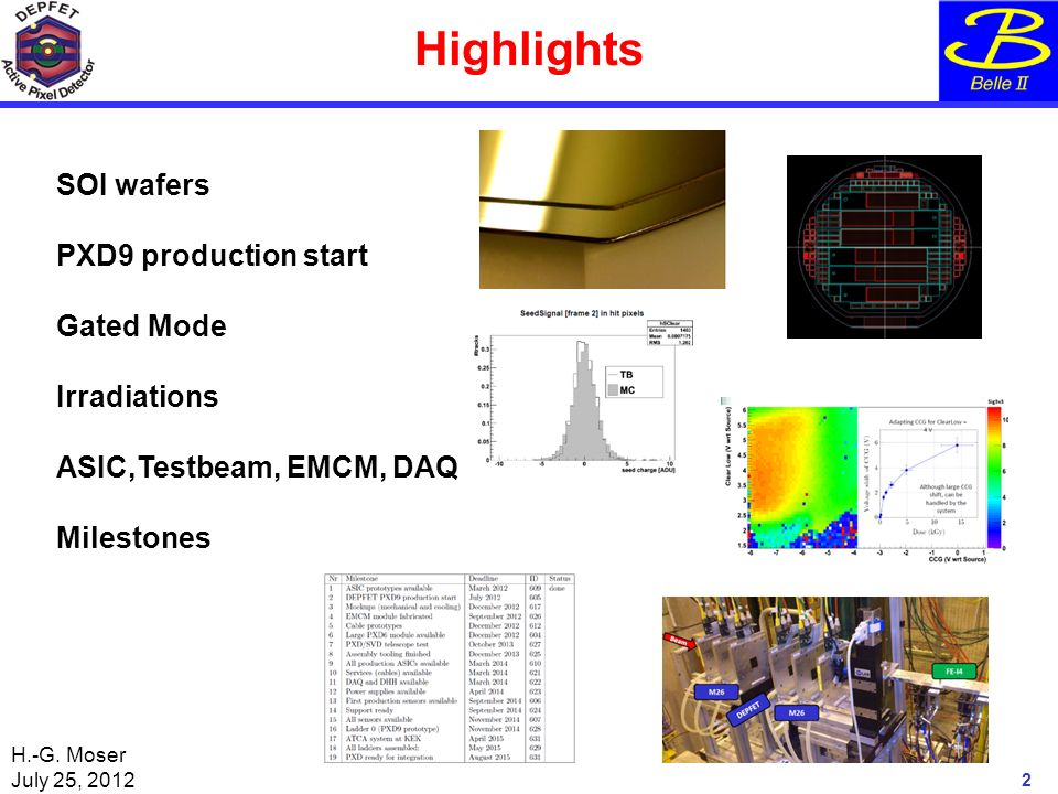H.-G. Moser July 25, 2012 Highlights 2 SOI wafers PXD9 production start Gated Mode Irradiations ASIC,Testbeam, EMCM, DAQ Milestones