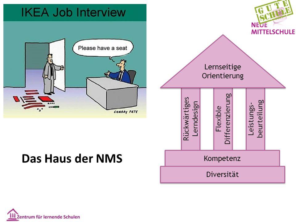 Das Haus der NMS Rückwärtiges Lerndesign Flexible Differenzierung Leistungs- beurteilung Kompetenz Lernseitige Orientierung Diversität