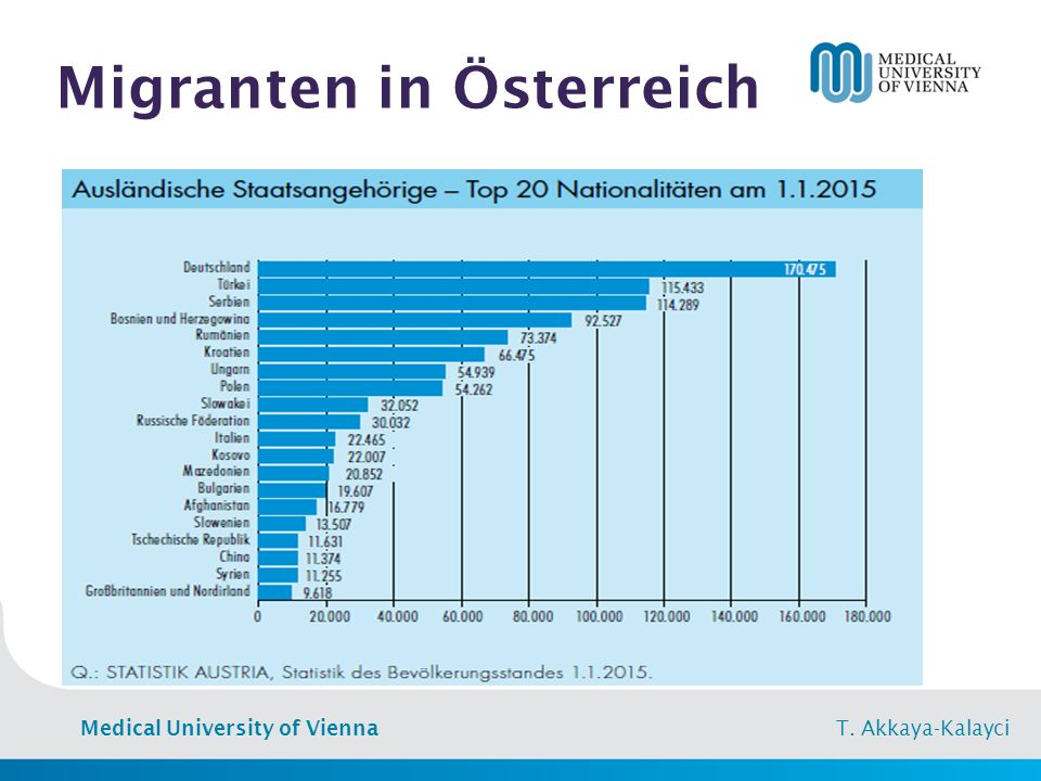 Medical University of Vienna T. Akkaya-Kalayci Migranten in Österreich