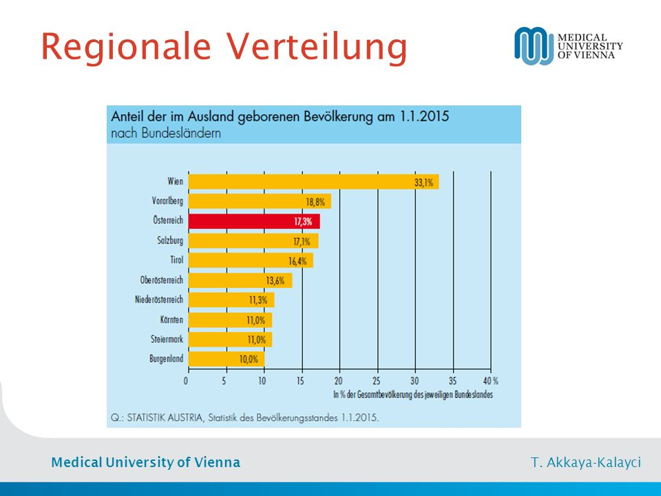 Medical University of Vienna T. Akkaya-Kalayci Regionale Verteilung