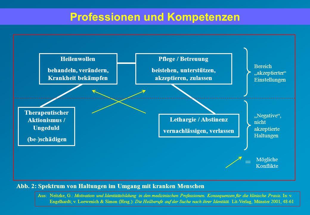 Aus:Neitzke, G.: Motivation und Identitätsbildung in den medizinischen Professionen. Konsequenzen für die klinische Praxis. In: v. Engelhardt; v. Loew