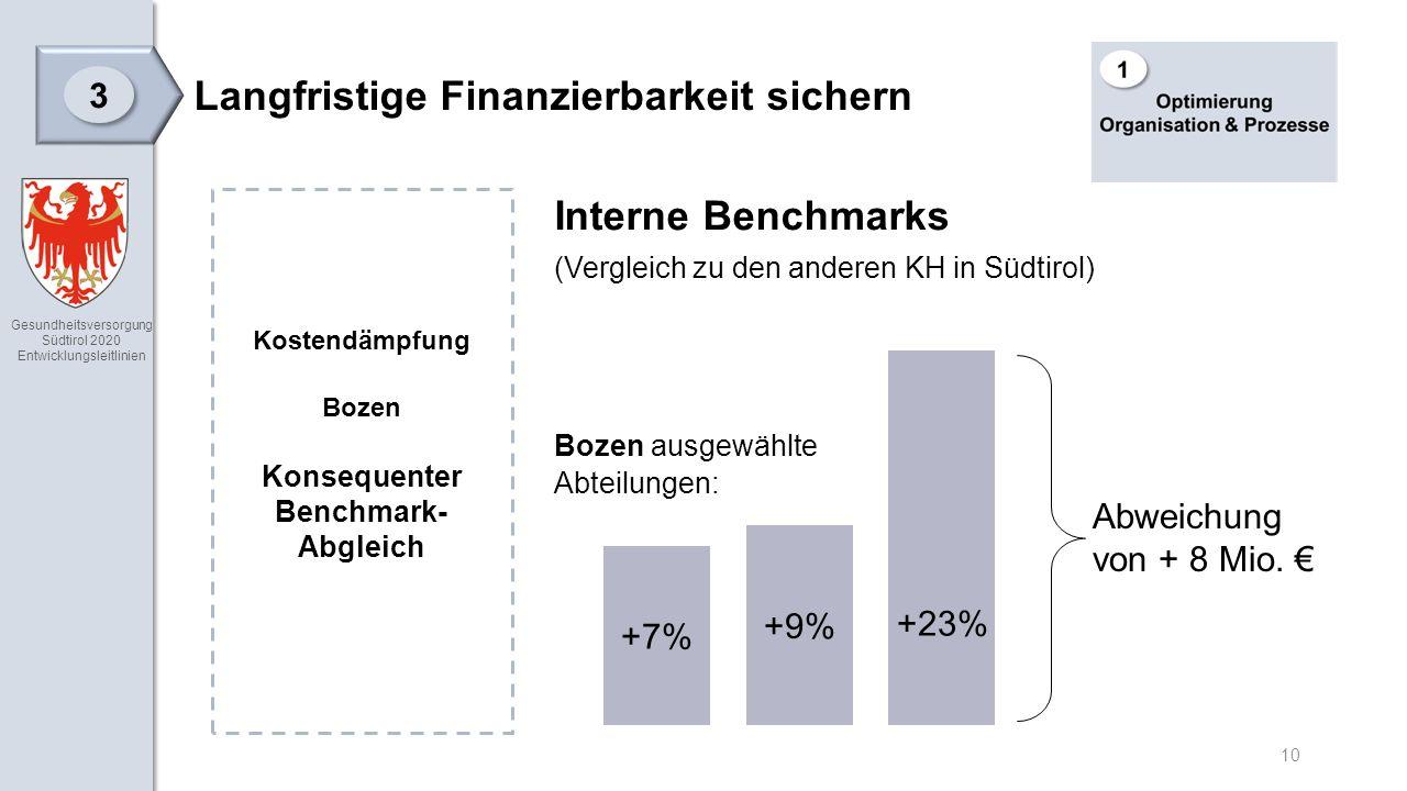 Gesundheitsversorgung Südtirol 2020 Entwicklungsleitlinien 10 Langfristige Finanzierbarkeit sichern 3 3 Interne Benchmarks (Vergleich zu den anderen KH in Südtirol) Bozen ausgewählte Abteilungen: Kostendämpfung Bozen Konsequenter Benchmark- Abgleich +7% +9% +23% Abweichung von + 8 Mio.