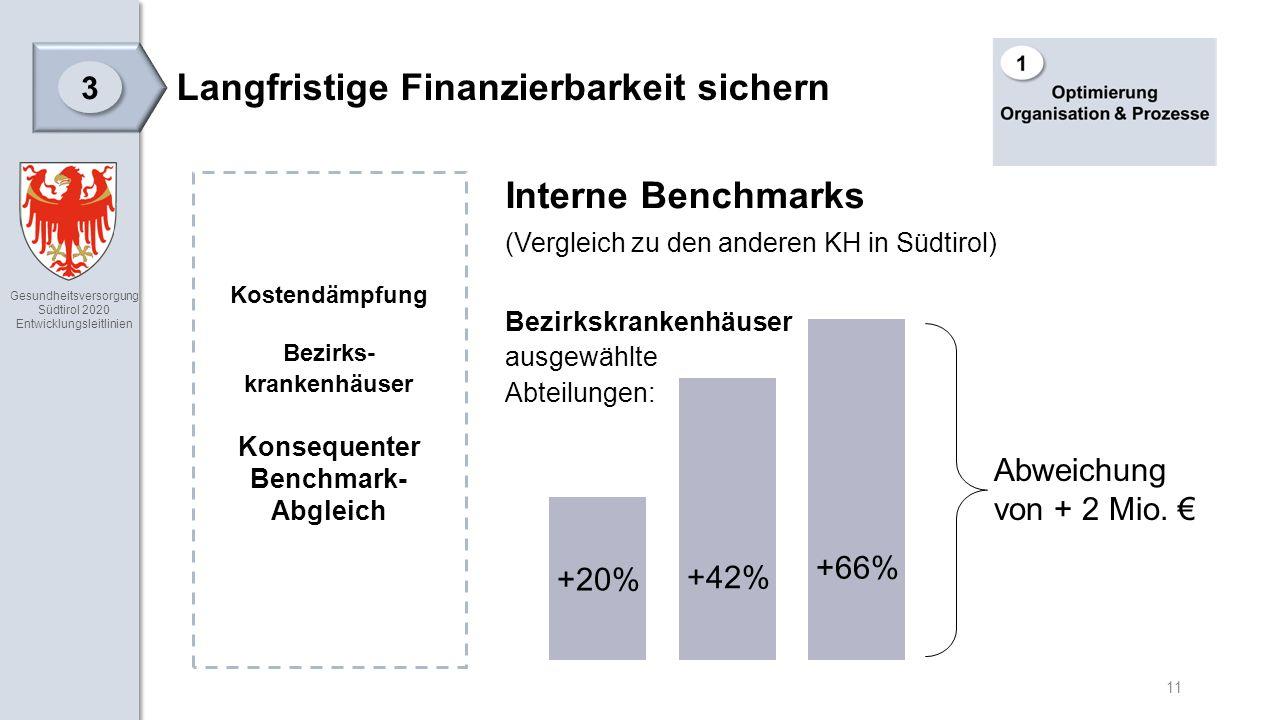 Gesundheitsversorgung Südtirol 2020 Entwicklungsleitlinien 11 Langfristige Finanzierbarkeit sichern 3 3 Interne Benchmarks (Vergleich zu den anderen KH in Südtirol) Bezirkskrankenhäuser ausgewählte Abteilungen: Kostendämpfung Bezirks- krankenhäuser Konsequenter Benchmark- Abgleich +20% +42% +66% Abweichung von + 2 Mio.