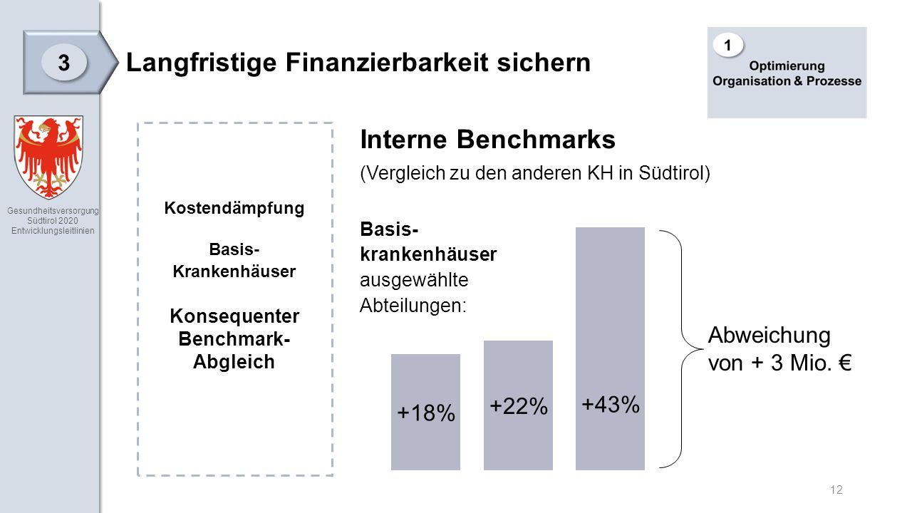 Gesundheitsversorgung Südtirol 2020 Entwicklungsleitlinien 12 Langfristige Finanzierbarkeit sichern 3 3 Interne Benchmarks (Vergleich zu den anderen KH in Südtirol) Basis- krankenhäuser ausgewählte Abteilungen: Kostendämpfung Basis- Krankenhäuser Konsequenter Benchmark- Abgleich +18% +22% +43% Abweichung von + 3 Mio.