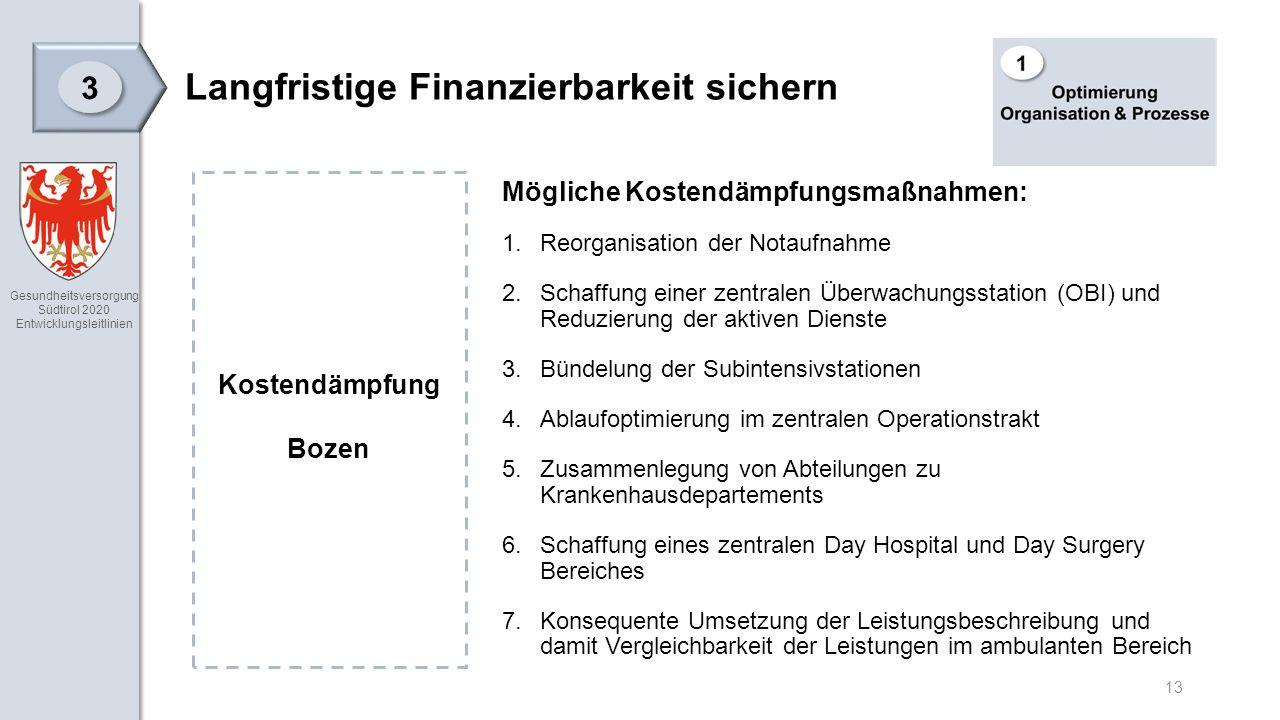 Gesundheitsversorgung Südtirol 2020 Entwicklungsleitlinien 13 Langfristige Finanzierbarkeit sichern 3 3 Mögliche Kostendämpfungsmaßnahmen: 1.Reorganisation der Notaufnahme 2.Schaffung einer zentralen Überwachungsstation (OBI) und Reduzierung der aktiven Dienste 3.Bündelung der Subintensivstationen 4.Ablaufoptimierung im zentralen Operationstrakt 5.Zusammenlegung von Abteilungen zu Krankenhausdepartements 6.Schaffung eines zentralen Day Hospital und Day Surgery Bereiches 7.Konsequente Umsetzung der Leistungsbeschreibung und damit Vergleichbarkeit der Leistungen im ambulanten Bereich Kostendämpfung Bozen