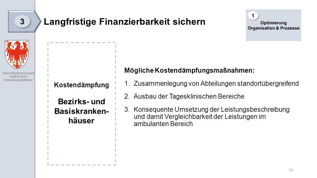 Gesundheitsversorgung Südtirol 2020 Entwicklungsleitlinien 14 Langfristige Finanzierbarkeit sichern 3 3 Mögliche Kostendämpfungsmaßnahmen: 1.Zusammenlegung von Abteilungen standortübergreifend 2.Ausbau der Tagesklinischen Bereiche 3.Konsequente Umsetzung der Leistungsbeschreibung und damit Vergleichbarkeit der Leistungen im ambulanten Bereich Kostendämpfung Bezirks- und Basiskranken- häuser