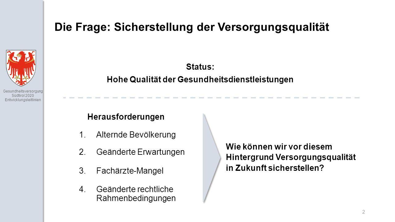 Gesundheitsversorgung Südtirol 2020 Entwicklungsleitlinien 2 Die Frage: Sicherstellung der Versorgungsqualität 1.Alternde Bevölkerung 2.Geänderte Erwartungen 3.Fachärzte-Mangel 4.Geänderte rechtliche Rahmenbedingungen Wie können wir vor diesem Hintergrund Versorgungsqualität in Zukunft sicherstellen.
