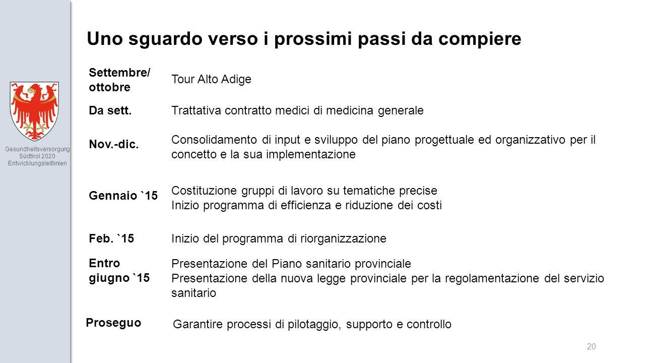 Gesundheitsversorgung Südtirol 2020 Entwicklungsleitlinien 20 Tour Alto Adige Consolidamento di input e sviluppo del piano progettuale ed organizzativo per il concetto e la sua implementazione Costituzione gruppi di lavoro su tematiche precise Inizio programma di efficienza e riduzione dei costi Inizio del programma di riorganizzazione Settembre/ ottobre Nov.-dic.