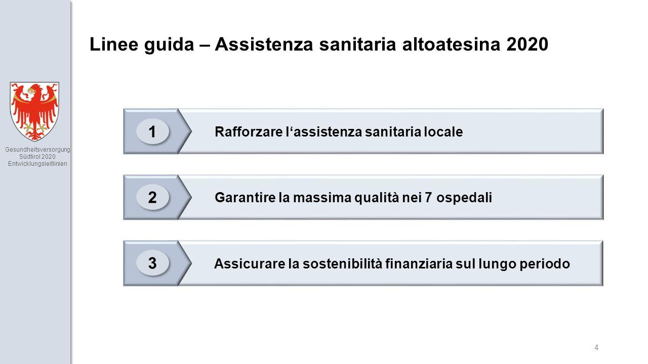 Gesundheitsversorgung Südtirol 2020 Entwicklungsleitlinien 4 Linee guida – Assistenza sanitaria altoatesina 2020 Assicurare la sostenibilità finanziaria sul lungo periodo Garantire la massima qualità nei 7 ospedali Rafforzare l'assistenza sanitaria locale 1 1 2 2 3 3