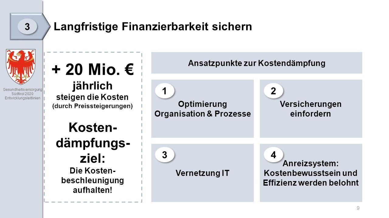 Gesundheitsversorgung Südtirol 2020 Entwicklungsleitlinien 9 Langfristige Finanzierbarkeit sichern 3 3 + 20 Mio.