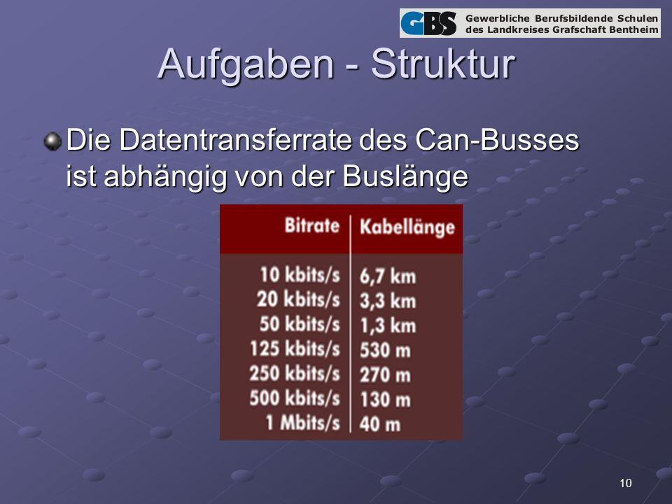 10 Aufgaben - Struktur Die Datentransferrate des Can-Busses ist abhängig von der Buslänge