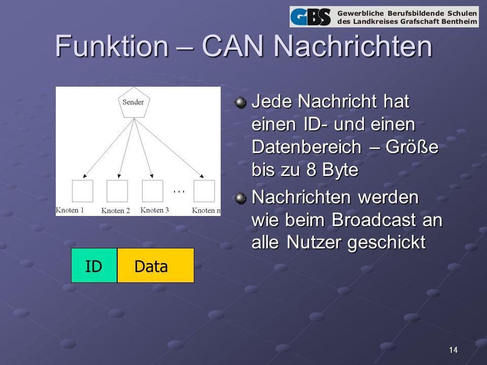 14 Funktion – CAN Nachrichten Jede Nachricht hat einen ID- und einen Datenbereich – Größe bis zu 8 Byte Nachrichten werden wie beim Broadcast an alle Nutzer geschickt IDData