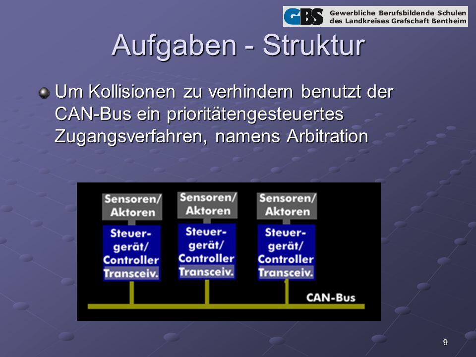 9 Aufgaben - Struktur Um Kollisionen zu verhindern benutzt der CAN-Bus ein prioritätengesteuertes Zugangsverfahren, namens Arbitration