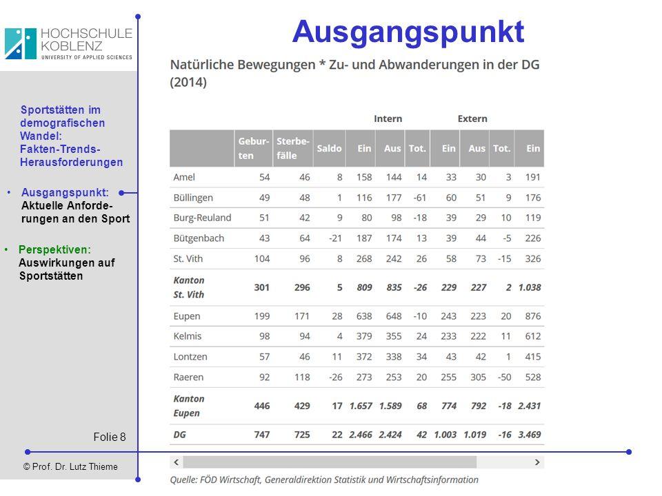Folie 8 © Prof. Dr. Lutz Thieme Sportstätten im demografischen Wandel: Fakten-Trends- Herausforderungen Ausgangspunkt: Aktuelle Anforde- rungen an den