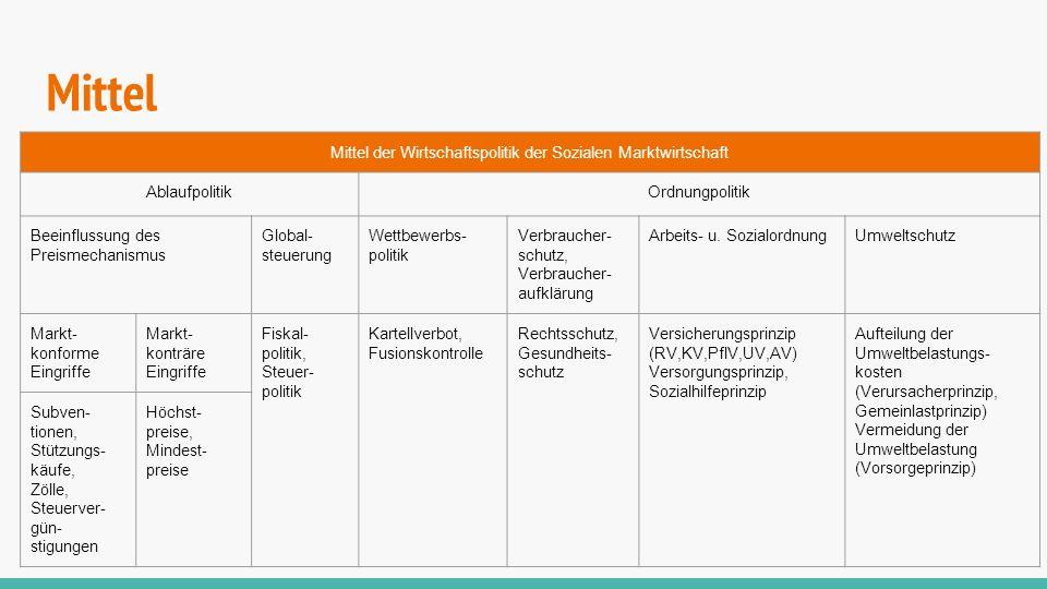 Mittel Mittel der Wirtschaftspolitik der Sozialen Marktwirtschaft AblaufpolitikOrdnungpolitik Beeinflussung des Preismechanismus Global- steuerung Wet