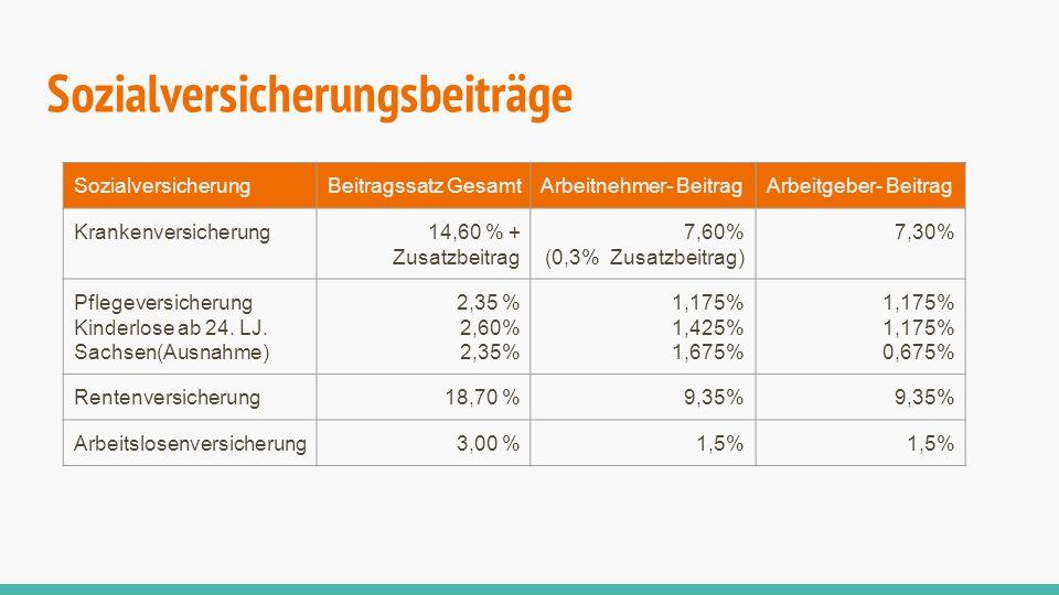 Sozialversicherungsbeiträge SozialversicherungBeitragssatz GesamtArbeitnehmer- BeitragArbeitgeber- Beitrag Krankenversicherung14,60 % + Zusatzbeitrag
