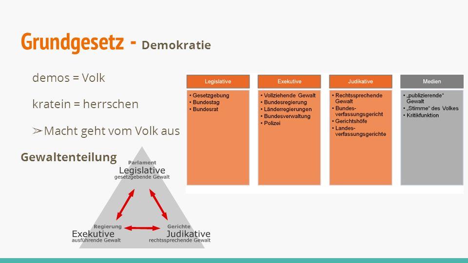 Grundgesetz - Demokratie demos = Volk kratein = herrschen ➢Macht geht vom Volk aus Gewaltenteilung