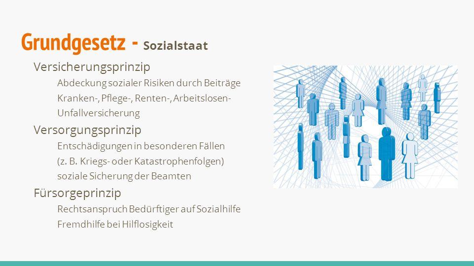 Grundgesetz - Sozialstaat Versicherungsprinzip Abdeckung sozialer Risiken durch Beiträge Kranken-, Pflege-, Renten-, Arbeitslosen- Unfallversicherung