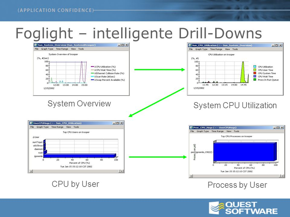 System Overview System CPU Utilization CPU by User Process by User Foglight – intelligente Drill-Downs