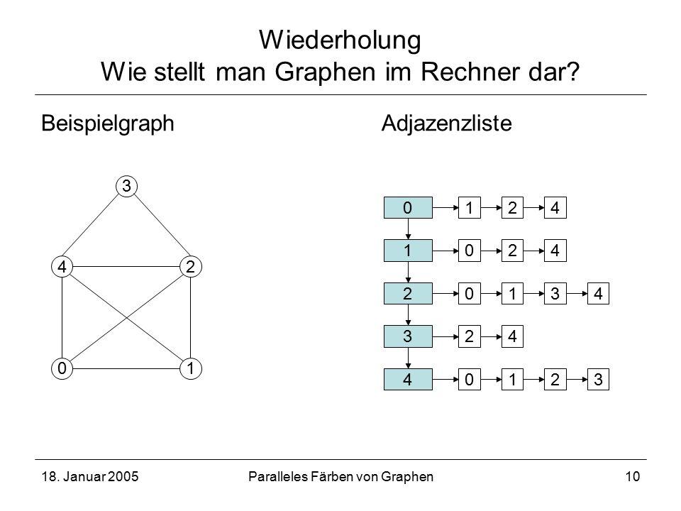 18. Januar 2005Paralleles Färben von Graphen10 Wiederholung Wie stellt man Graphen im Rechner dar.
