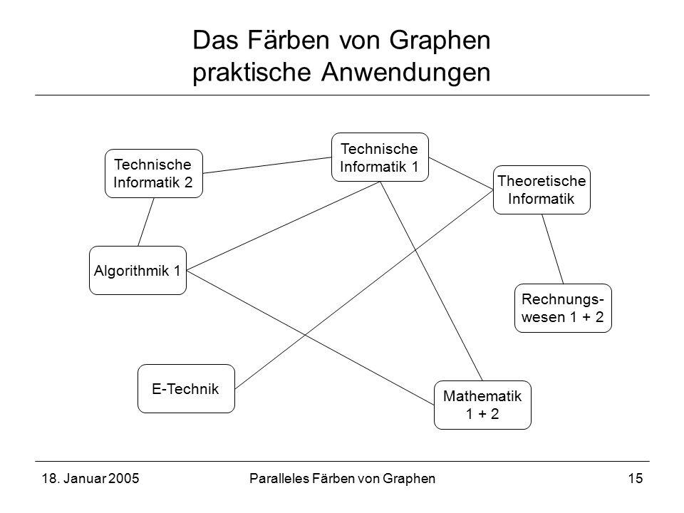18. Januar 2005Paralleles Färben von Graphen15 Das Färben von Graphen praktische Anwendungen Technische Informatik 2 Technische Informatik 1 Algorithm