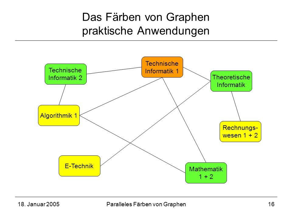 18. Januar 2005Paralleles Färben von Graphen16 Das Färben von Graphen praktische Anwendungen Technische Informatik 2 Technische Informatik 1 Algorithm