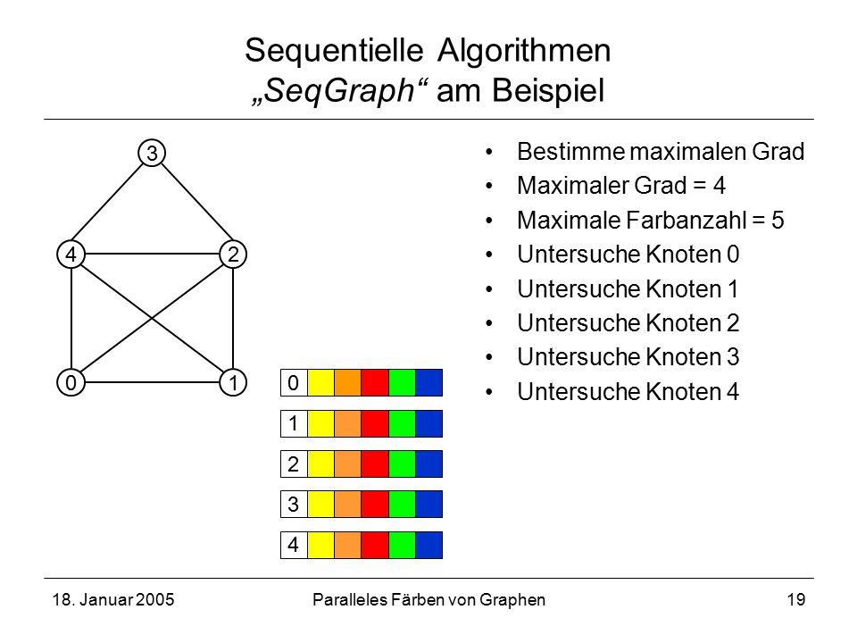 """18. Januar 2005Paralleles Färben von Graphen19 Sequentielle Algorithmen """"SeqGraph"""" am Beispiel 4 01 2 3 Bestimme maximalen Grad Maximaler Grad = 4 Max"""